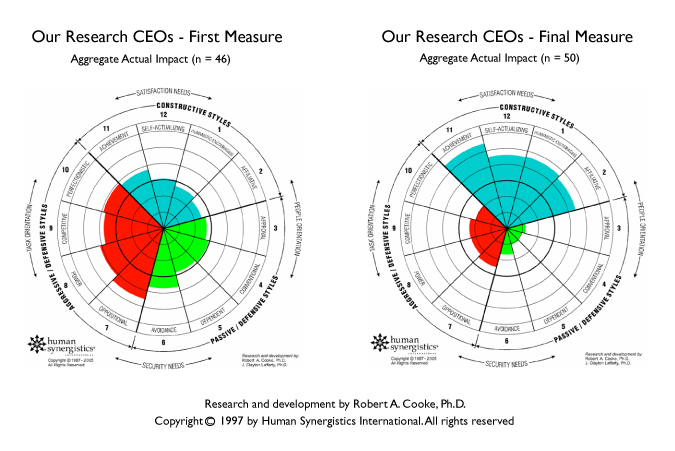 Research CEOs